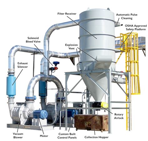 central vac systems industrial central vacuum systems slade associates