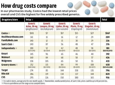 How Much Does A Pharmd Mba Cost by Costco Pharmacy Save On Prescription Costs My