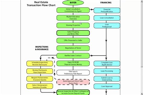 real estate sales process flowchart real estate transaction flow chart