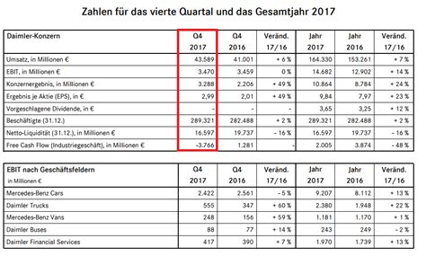 kartell len deutschland wirtschaft daimler mitarbeiter erhalten pr 228 mie von 5700 euro