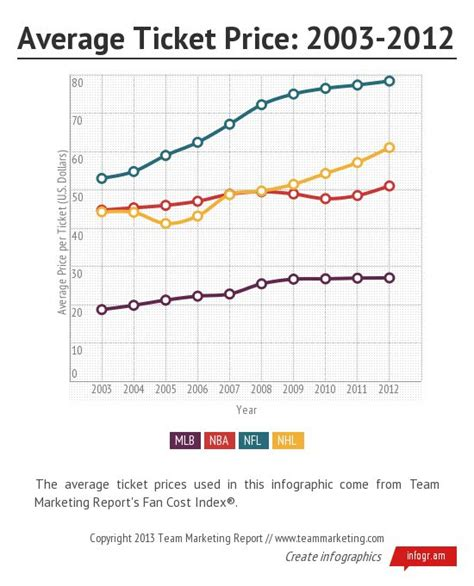 search results for what is the average price of hair cut major sport average ticket prices infographics ahoy