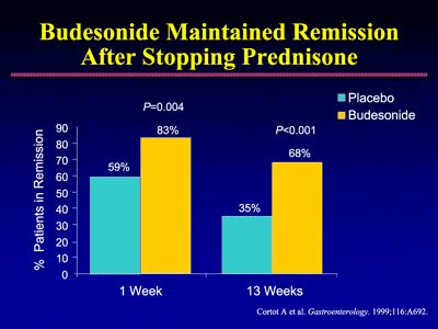 Detox After Prednisone by Transcending Therapeutic Conventions Biological Treatment