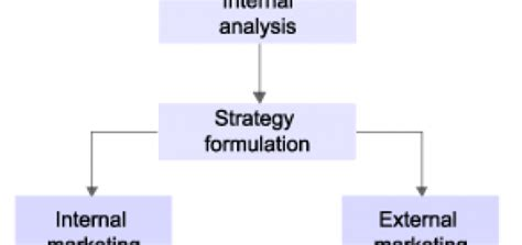 Mba Strategy Tools by Framework Archives Topgrademba