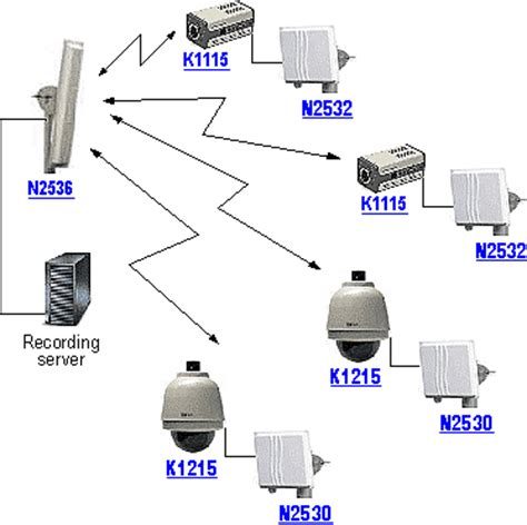 ip cctv system | cctv update