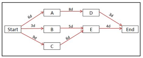 network diagram pmp image gallery node network diagram