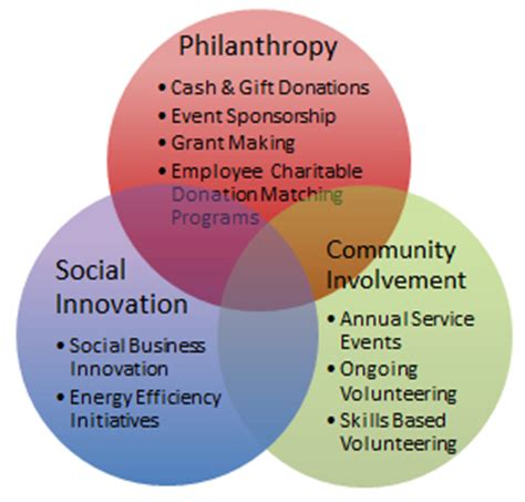 how corporate citizenship impacts employee engagement
