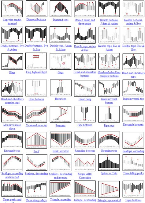 candlestick pattern list candlestick patterns cheat sheet поиск в google