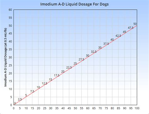 imodium for dogs imodium for dogs veterinary place