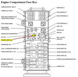 ford f fuse box diagram image wiring 2001 gmc fuse box diagram 2001 trailer wiring diagram for auto on 2001 ford f150 fuse