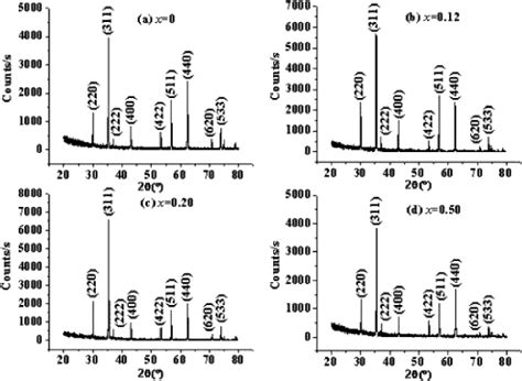 xrd pattern of bi2o3 grain growth densification and magnetic properties of