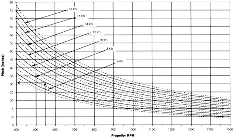 boat propeller pitch chart prop pitch chart click to enlarge