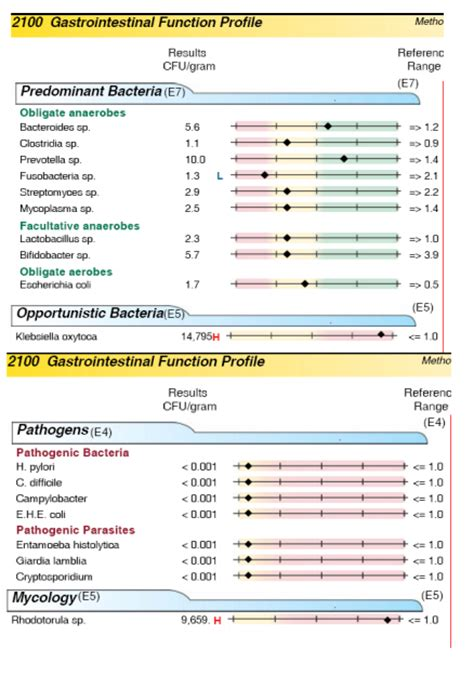 Klebsiella Oxytoca In Stool Culture by Animal Pharm January 2014