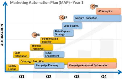 marketing automation plan map 4thought marketing