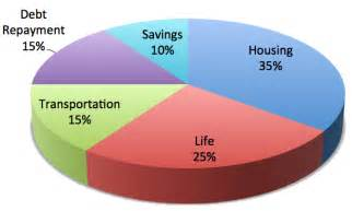 Percentage Budget Template The Ideal Household Budget For Spending Save Spend