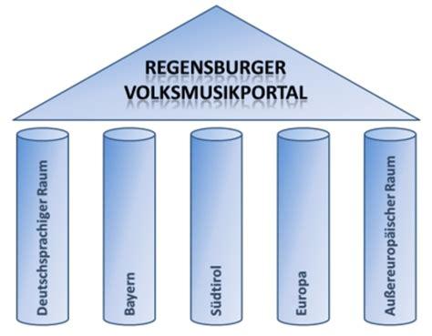 len regensburg regensburger volksmusik portal universit 228 t regensburg