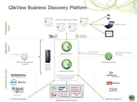 qlikview designer tutorial qlikview development life cycle techdemic