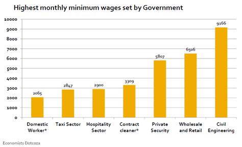 how much is minimum wage how much is minimum wage in south africa