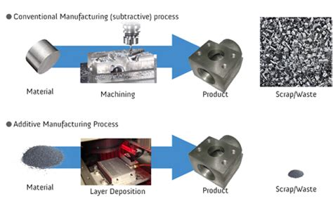 design for additive manufacturing element transitions and aggregated structures additive manufacturing department of materials science