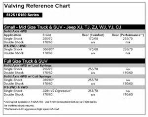 Shock Valving Chart Shocks Sas D Trucks What Type Of Valving Ranger