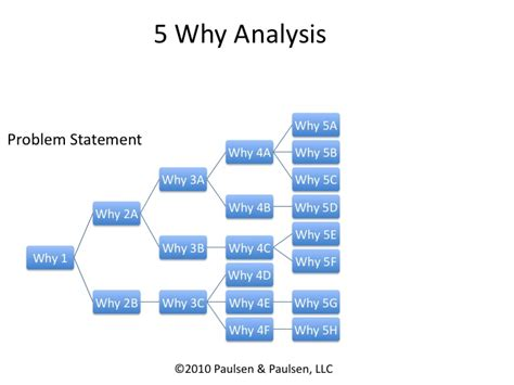 why why analysis template 5 why root cause analysis