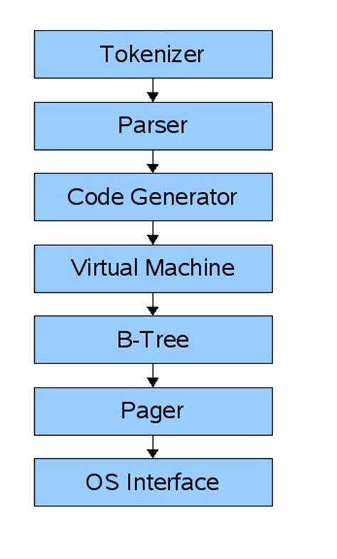 membuat game labirin dengan bahasa c belajar membuat database sederhana dengan bahasa c bagian