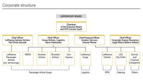 united airlines reviewing hubs management structure ceo boeing shared services group organizational chart
