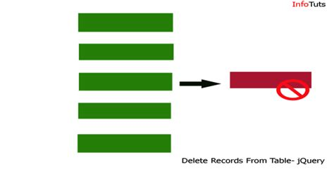 Remove Records From Delete Records From Database Using Jquery Infotuts