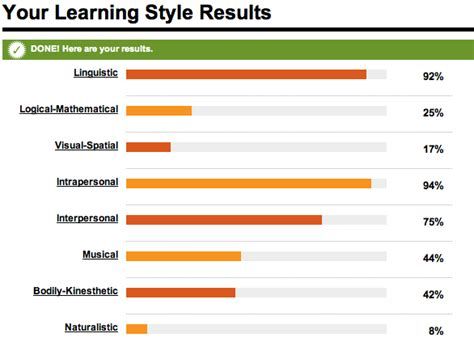 Style This Week Two Results by 21st Century Teaching Learning My Learning My Style