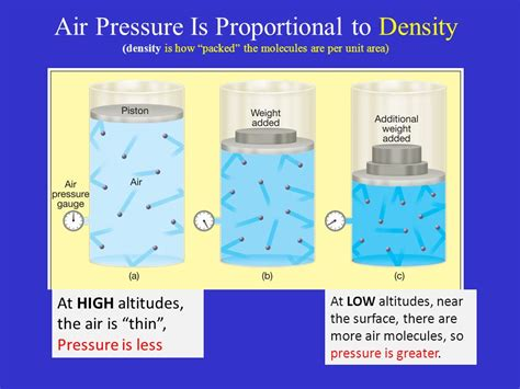 Is To by Pressure Changes With Altitude Ppt