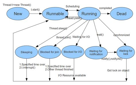 cycle of thread in java with diagram javatweets cycle of a thread in java