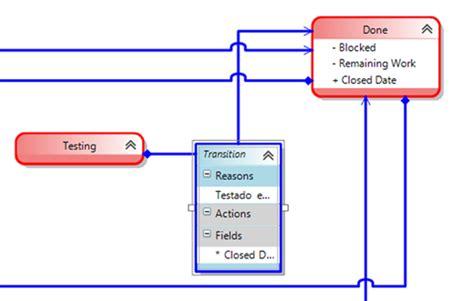 team foundation server workflow tfs customizando o workflow de um work item eduardo pires