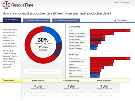 Time Management Apps For Mba by Best Time Management Apps Stop Procrastinating Compelo