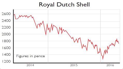 rdsa royal dutch shell stock quote cnnmoneycom royal dutch shell share price in euros gci phone service