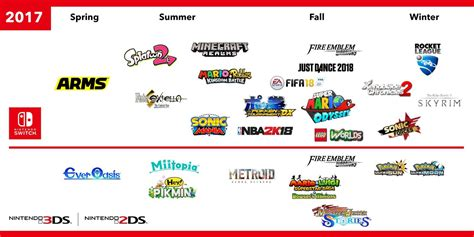 Here S A List Of Coming To Nintendo Switch And 3ds This Year