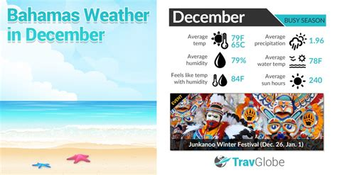 How To Make A Room Cooler best times to visit the bahamas a seasonal weather guide