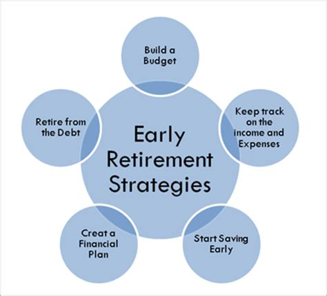 three requirements to retire early early retirement debbie dabble blog what we learned about social security