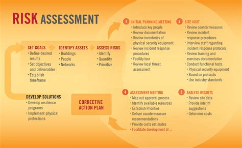 cyber security risk assessment template 100 cyber security risk assessment template