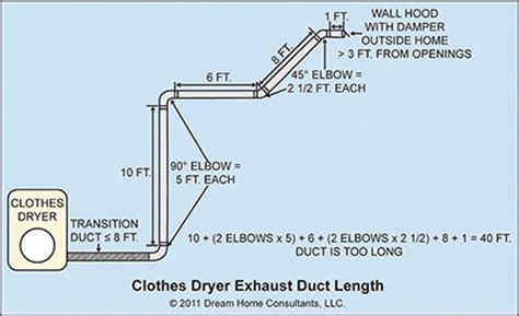 Clothes Dryer Duct Installation Clothes Dryer Exhaust Systems Home Owners Networkhome