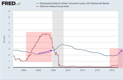 swing loan rates mortgage delinquency rates increase 3x etfs etf