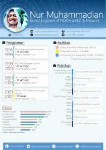 template cv menarik untuk fresh graduate cv resume resume cv contoh