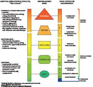 mental health crisis management plan template emergency management plan support appendix mitigation