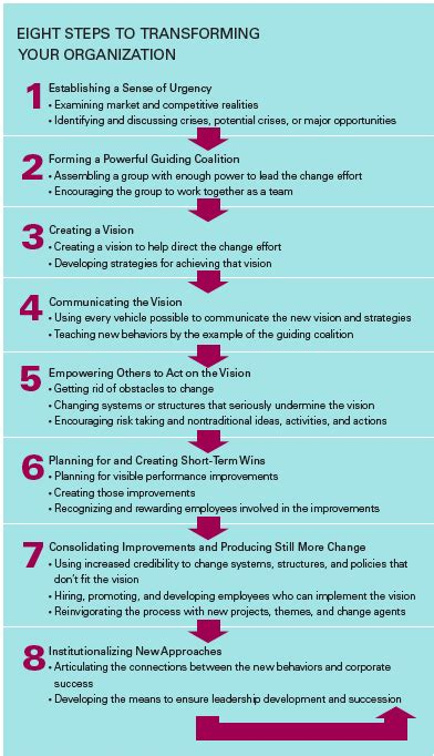 kotter need for change kotters 8 steps for implementing strategy wikireedia