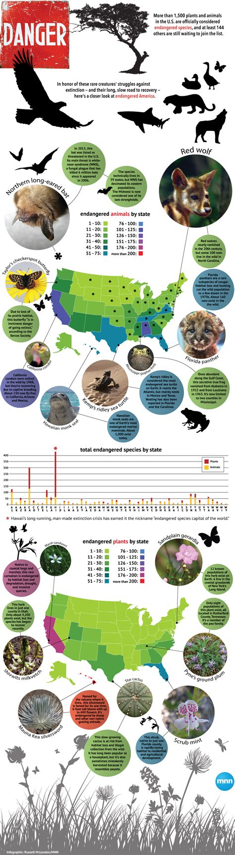 mio for the masses mnn mother nature network which u s states have the most endangered species