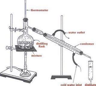 Adaptor Destilasi destilasi sederhana aditya29099