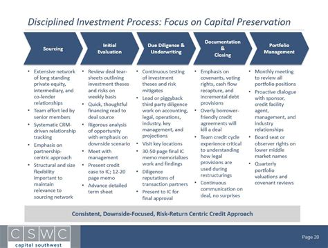 equity investment thesis cswc taps into a broad network of deal sources