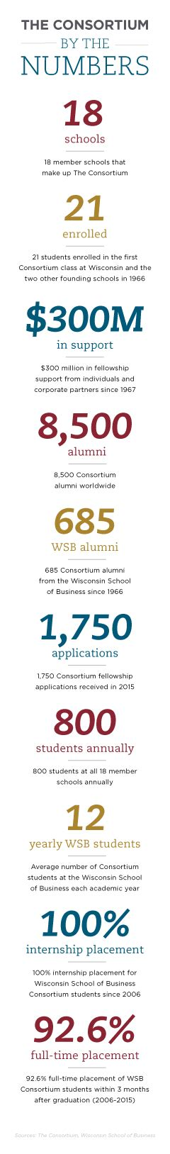 Where Is The Consortium Mba Based by 50 Years Of Opportunity Wsb Celebrates Consortium Anniversary
