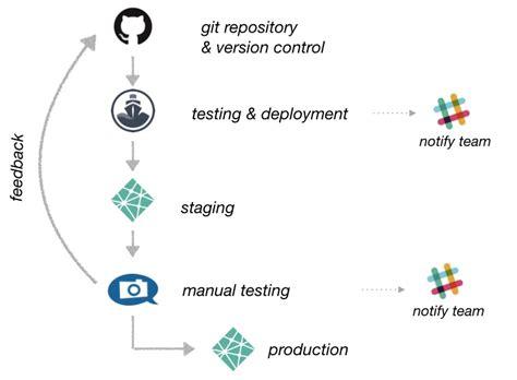 website development workflow developing a static site generator workflow sitepoint