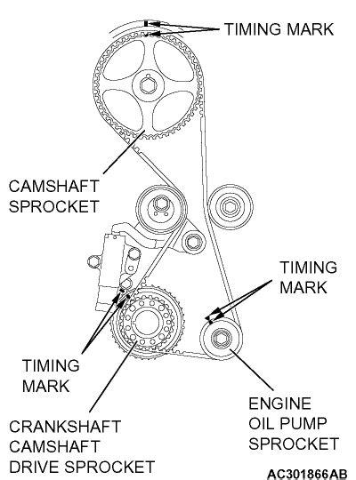 2006 Mitsubishi Lancer Timing Belt How Do The Timing Marks Line Up To Time A 2004 Mitsubishi