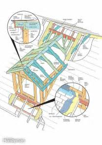 Dormer Windows Planning How To Frame A Gabled Dormer The Family Handyman