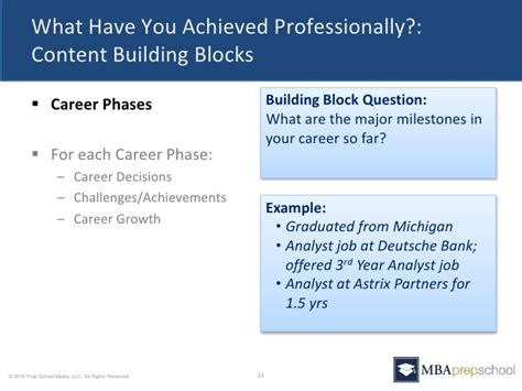 Must For Mba by Five Questions You Must Answer In Your Mba Application
